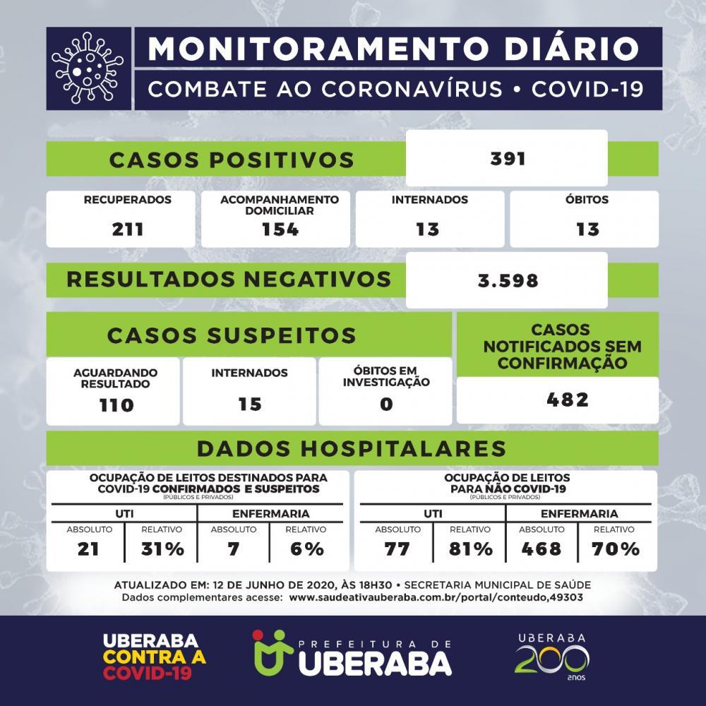 Sexta-feira sem registro de mortes por Covid-19 em Uberaba - Foto: Ilustração