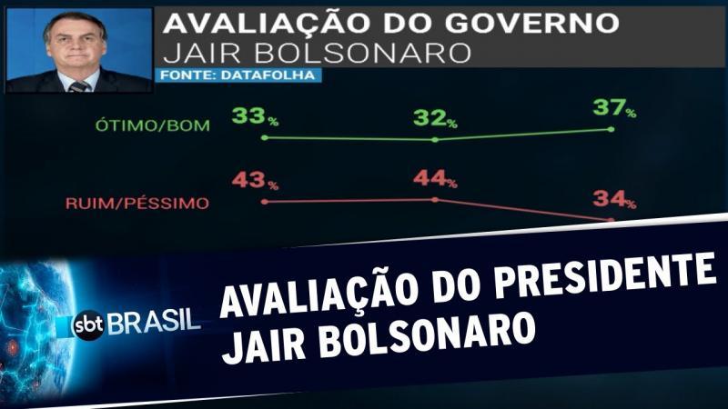 Índice de aprovação de Bolsonaro é o melhor desde o início do mandato
